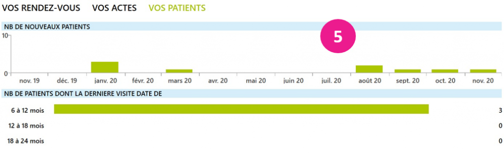 vos patients